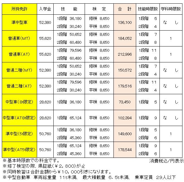 2017中型料金